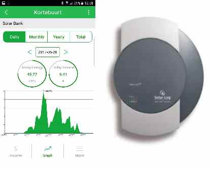 Monitoring zonnepanelen